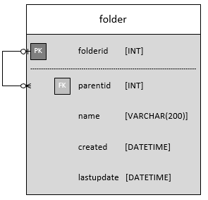 "Example Table ""folder"""